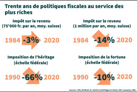30 ans de politiques au service du capital
